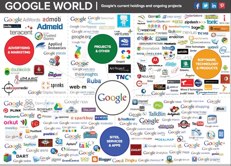 Google Tentacles Home Google Control