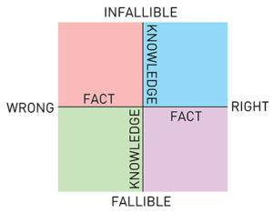 Fact and Knowledge 1 300x234 Political Mad Libs Part III: The Five Stages of Political Grief
