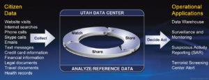 Utah Data Center Collection 300x115 How Would You Grade the USA?